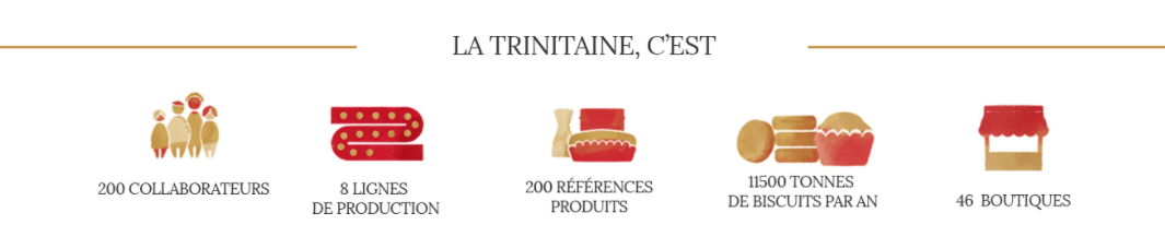 Contenu de présentation de La Trinitaine