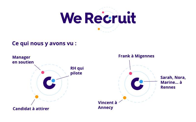Identité visuelle We Recruit