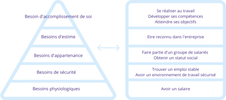 Pyramide des besoins -Employee Value Proposition
