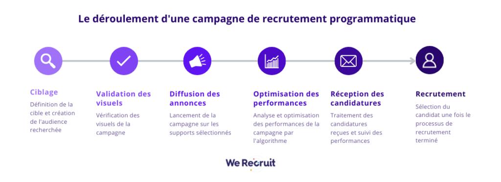 Le deroulement dune campagne de recrutement programmatique
